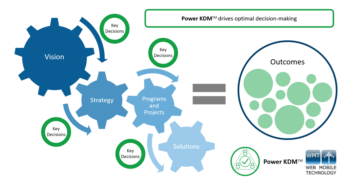Power KDM - Key Decisions are part of a corporates Vision, Strategy, Programs, Projects and Solutions